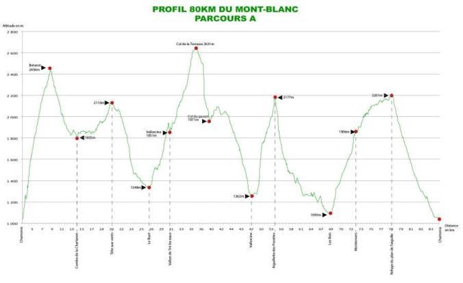 Profil závodu